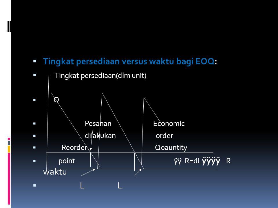 Tingkat persediaan versus waktu bagi EOQ: Tingkat persediaan(dlm unit)