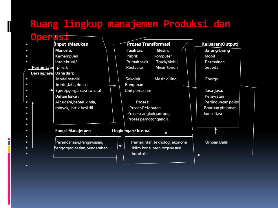 Ruang lingkup manajemen Produksi dan Operasi