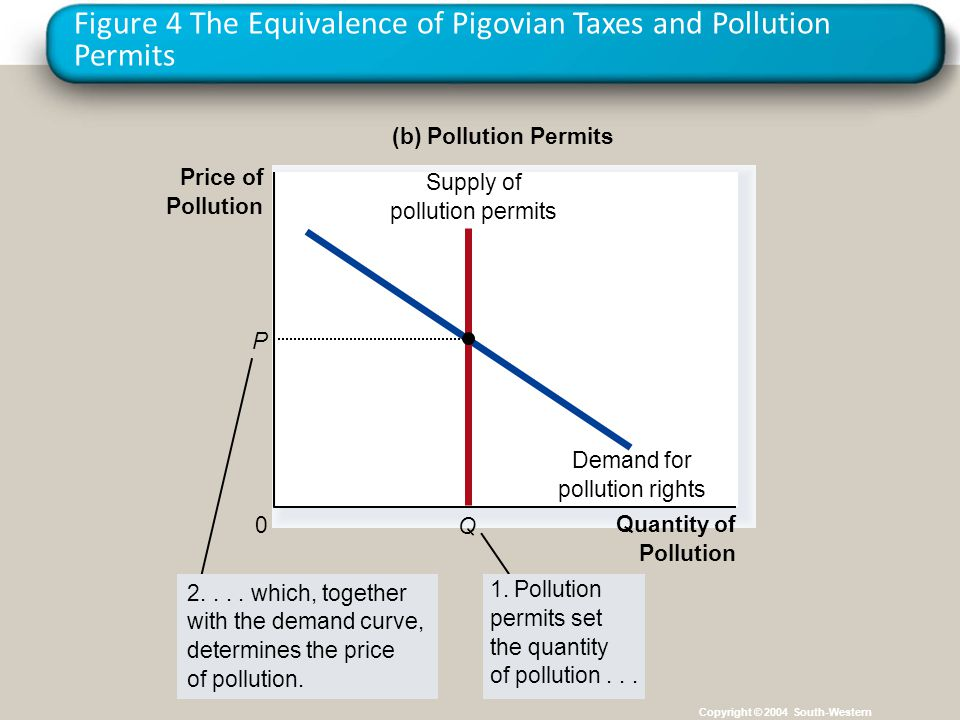 Figure 4 The Equivalence of Pigovian Taxes and Pollution Permits