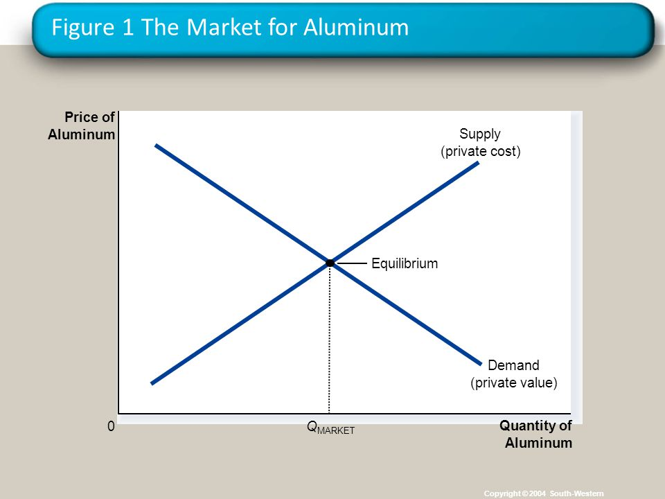 Figure 1 The Market for Aluminum