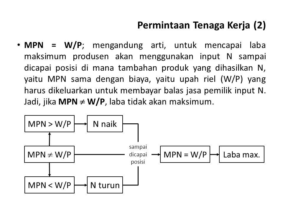 Permintaan Tenaga Kerja (2)