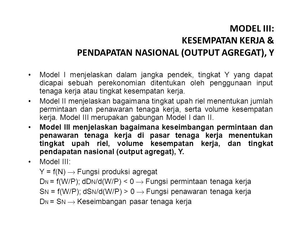 MODEL III: KESEMPATAN KERJA & PENDAPATAN NASIONAL (OUTPUT AGREGAT), Y