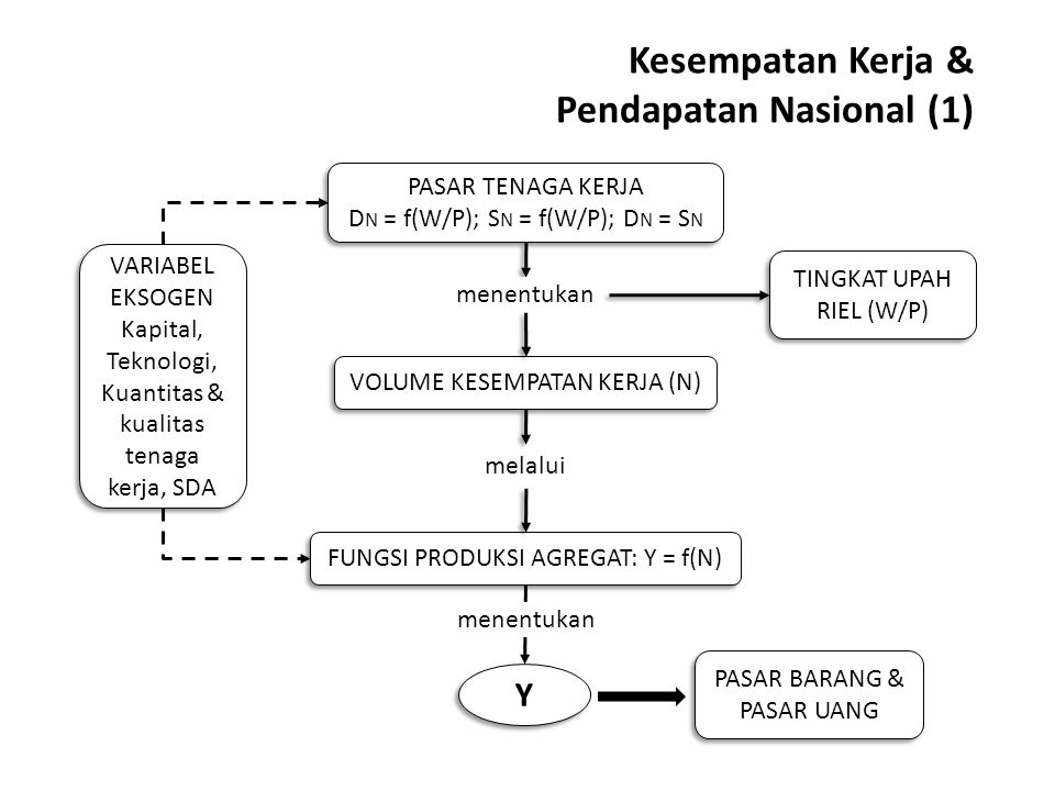 Kesempatan Kerja & Pendapatan Nasional (1)