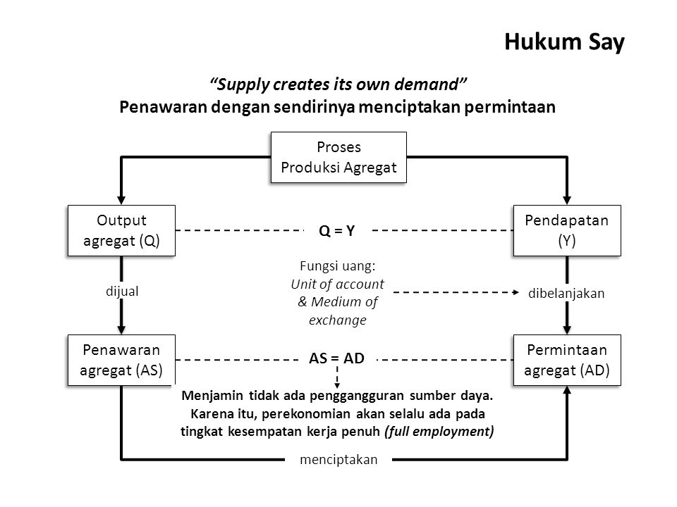 Hukum Say Supply creates its own demand
