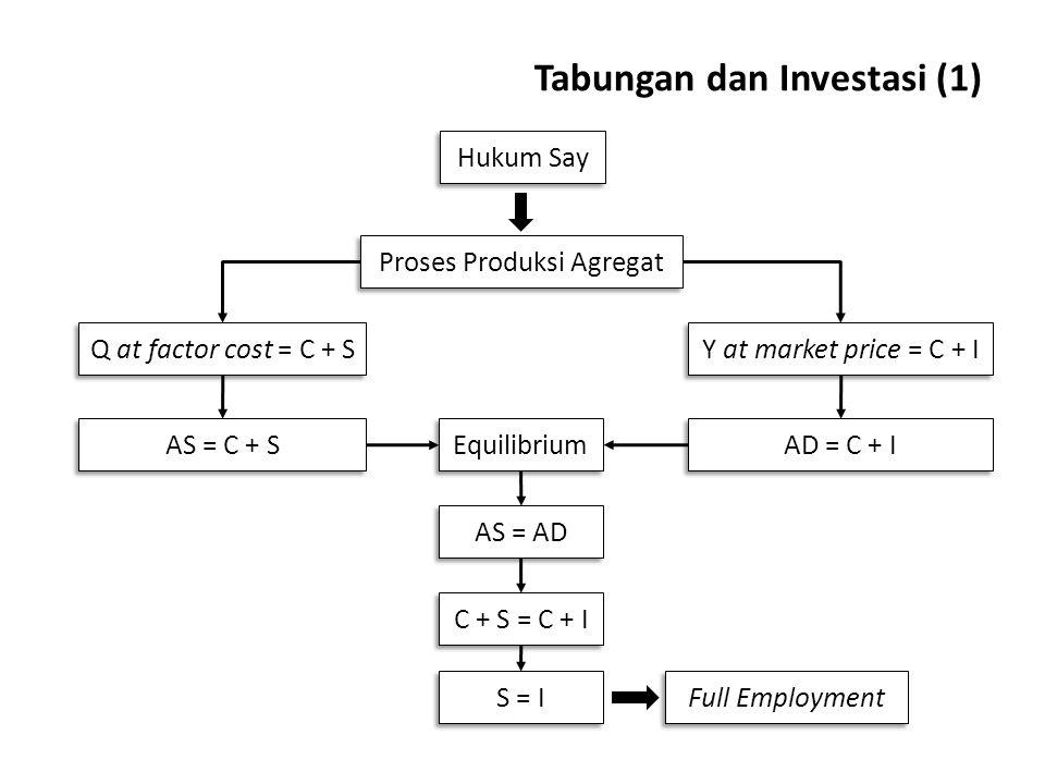 Tabungan dan Investasi (1)