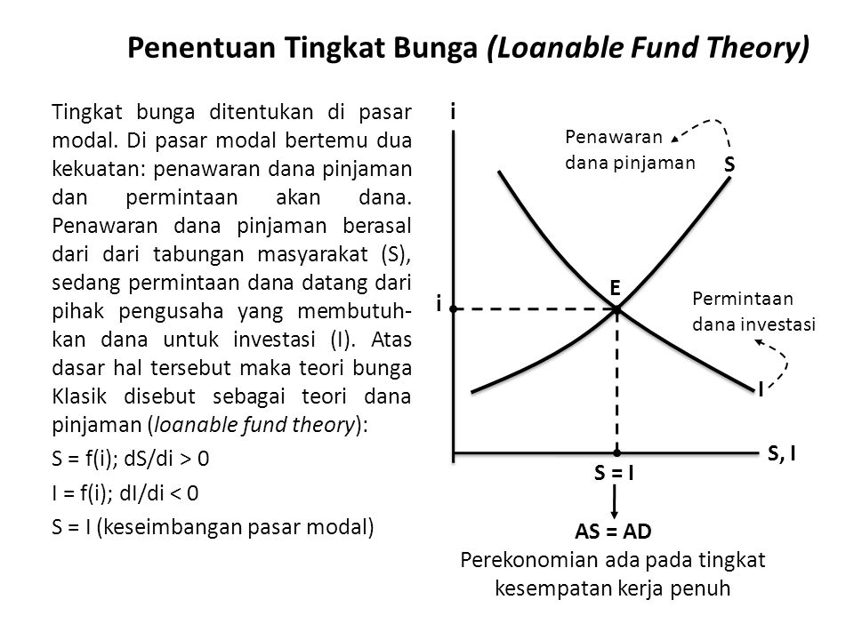 Penentuan Tingkat Bunga (Loanable Fund Theory)