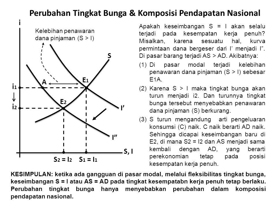Perubahan Tingkat Bunga & Komposisi Pendapatan Nasional