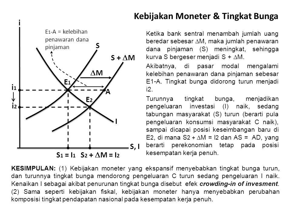 Kebijakan Moneter & Tingkat Bunga