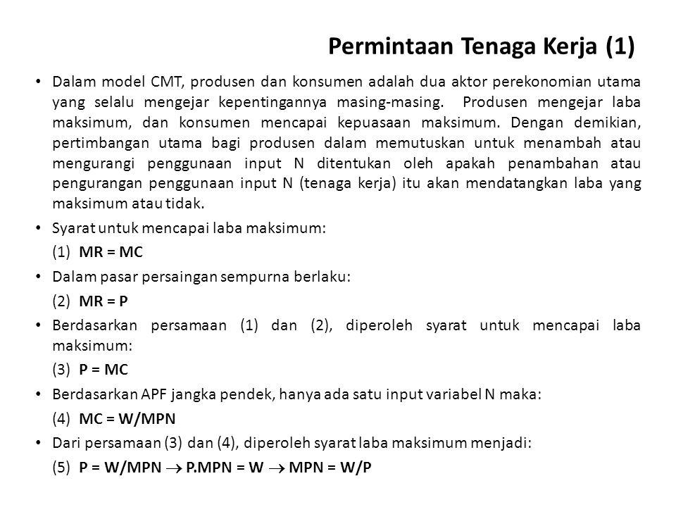 Permintaan Tenaga Kerja (1)