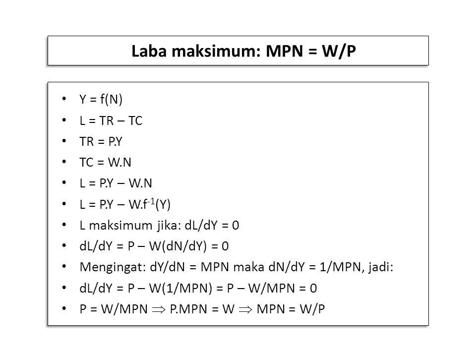 Laba maksimum: MPN = W/P