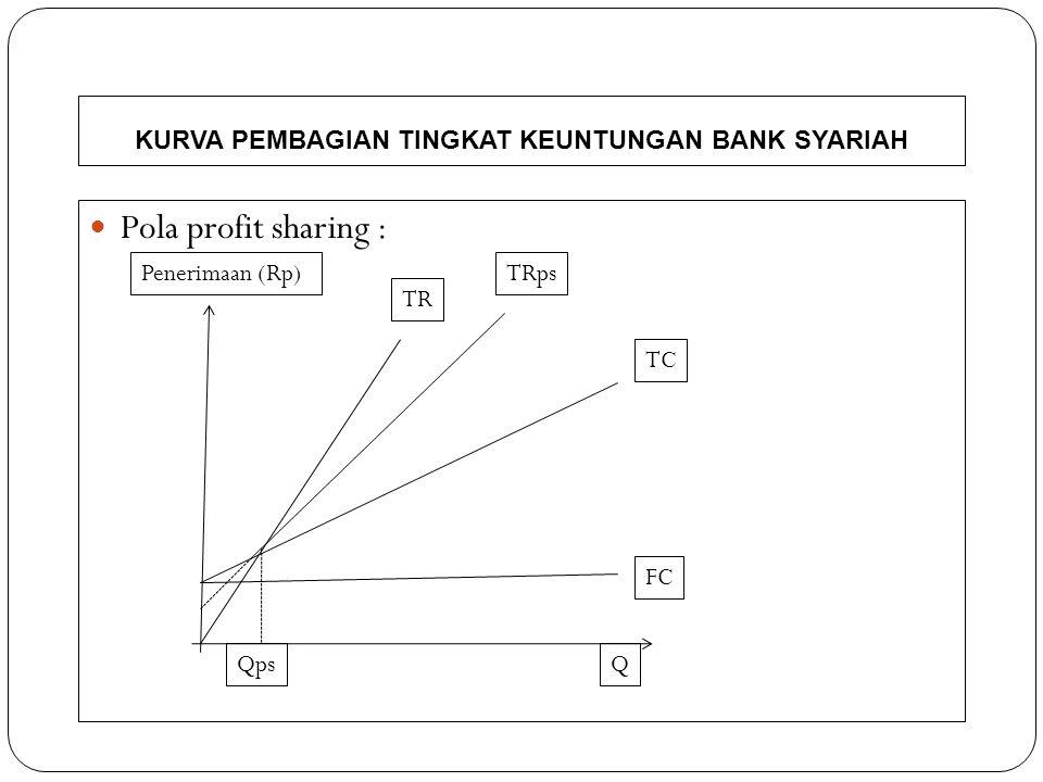 KURVA PEMBAGIAN TINGKAT KEUNTUNGAN BANK SYARIAH
