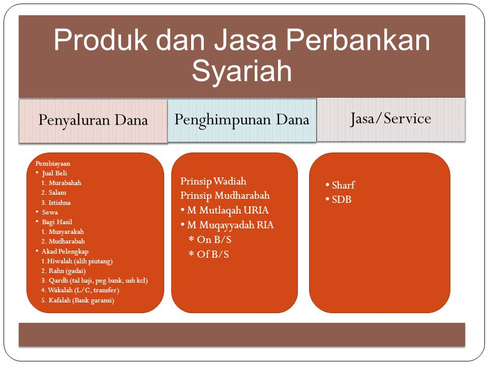Produk dan Jasa Perbankan Syariah