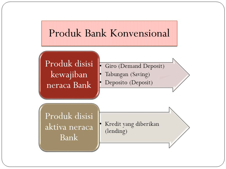 Produk Bank Konvensional