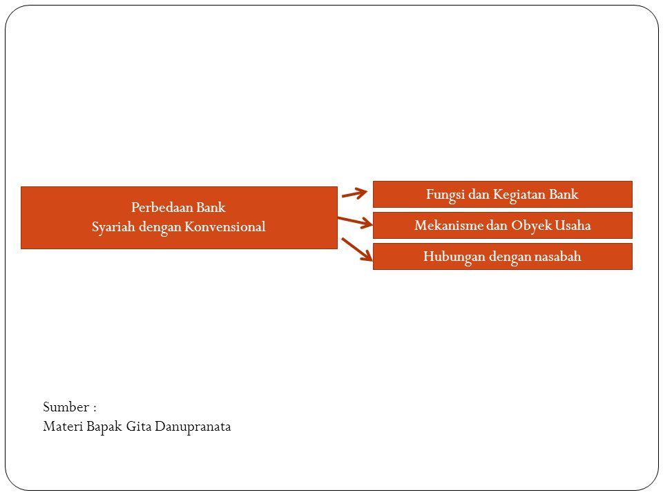 Fungsi dan Kegiatan Bank Perbedaan Bank Syariah dengan Konvensional