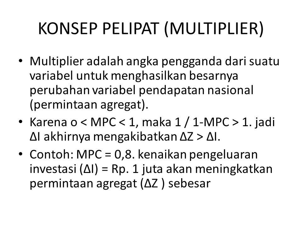 KONSEP PELIPAT (MULTIPLIER)