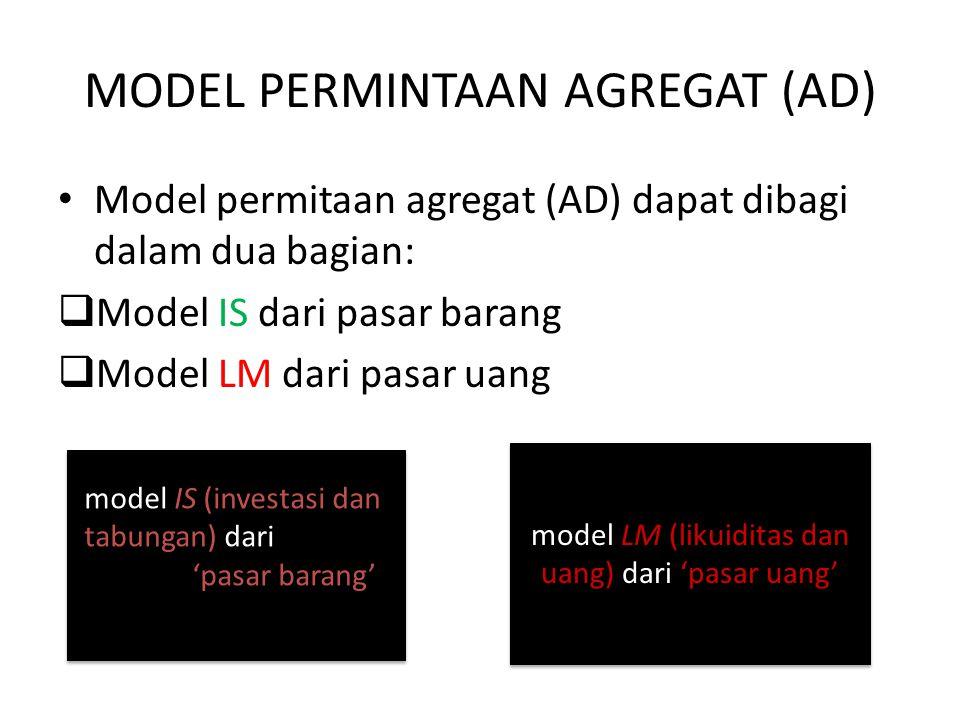 MODEL PERMINTAAN AGREGAT (AD)