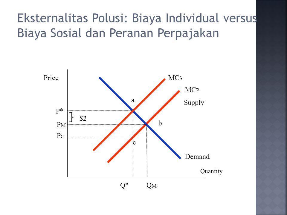 Eksternalitas Polusi: Biaya Individual versus Biaya Sosial dan Peranan Perpajakan