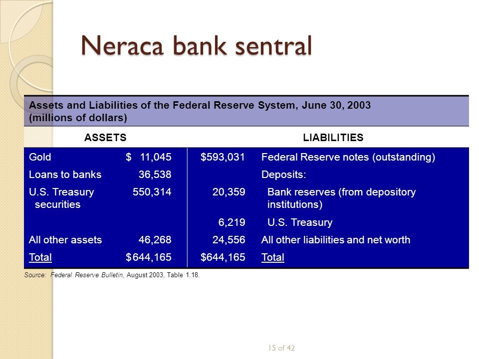 Neraca bank sentral Assets and Liabilities of the Federal Reserve System, June 30, 2003 (millions of dollars)