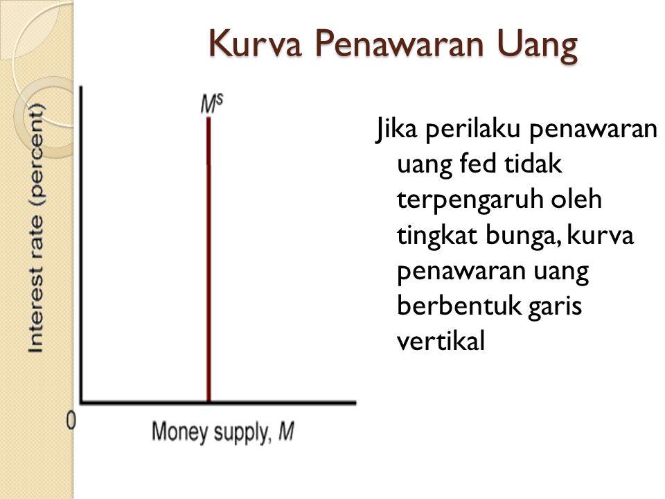 Kurva Penawaran Uang Jika perilaku penawaran uang fed tidak terpengaruh oleh tingkat bunga, kurva penawaran uang berbentuk garis vertikal.