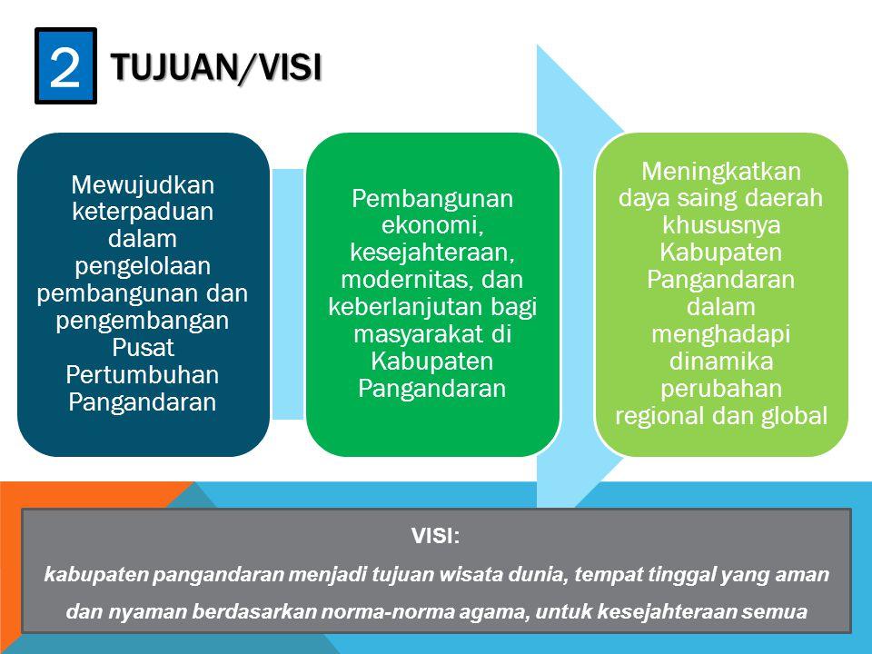 Tujuan/VISI 2. Mewujudkan keterpaduan dalam pengelolaan pembangunan dan pengembangan Pusat Pertumbuhan Pangandaran.