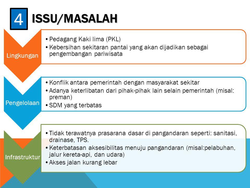 4 ISSU/MASALAH Lingkungan Pedagang Kaki lima (PKL)