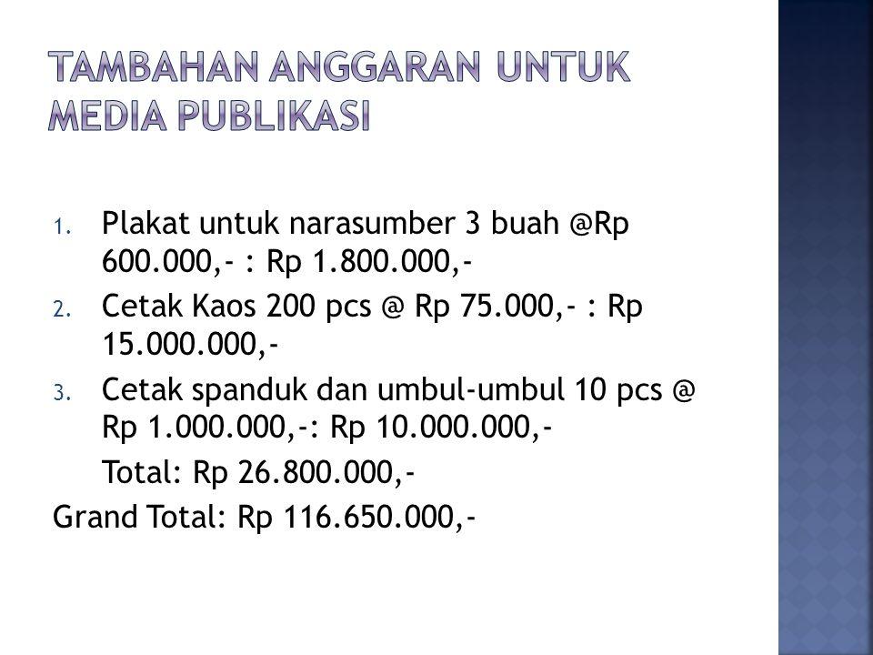 Tambahan anggaran untuk media publikasi