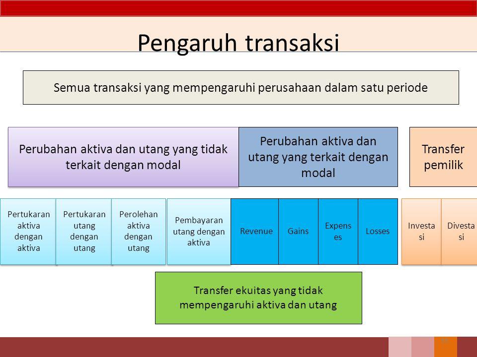 Pengaruh transaksi Semua transaksi yang mempengaruhi perusahaan dalam satu periode. Perubahan aktiva dan utang yang tidak terkait dengan modal.
