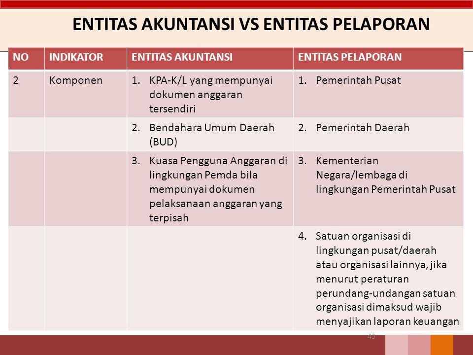 ENTITAS AKUNTANSI VS ENTITAS PELAPORAN