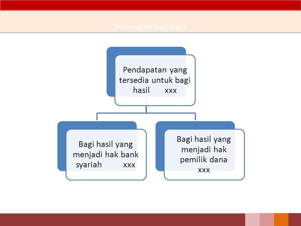 Pendapatan yang tersedia untuk bagi hasil xxx