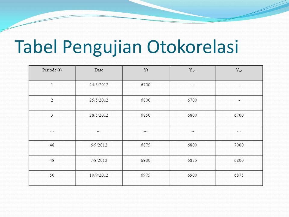 Tabel Pengujian Otokorelasi