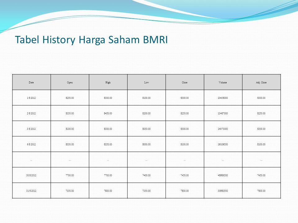 Tabel History Harga Saham BMRI