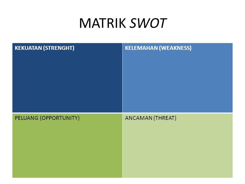 MATRIK SWOT KEKUATAN (STRENGHT) KELEMAHAN (WEAKNESS)