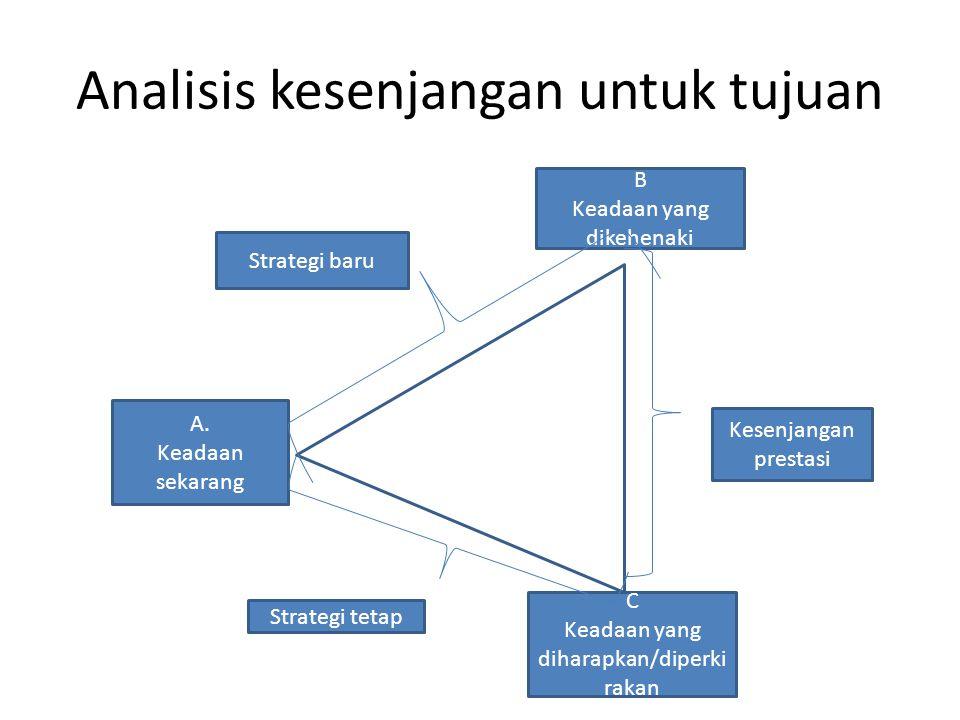 Analisis kesenjangan untuk tujuan