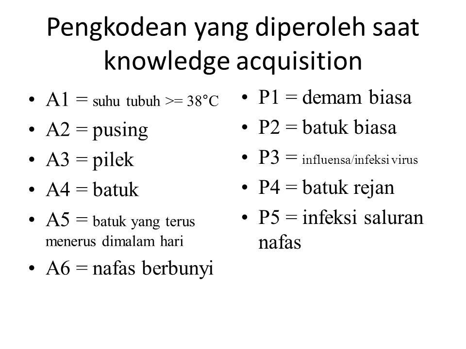 Pengkodean yang diperoleh saat knowledge acquisition