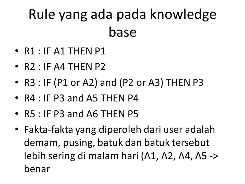 Rule yang ada pada knowledge base