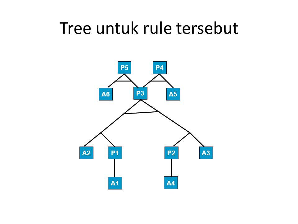 Tree untuk rule tersebut