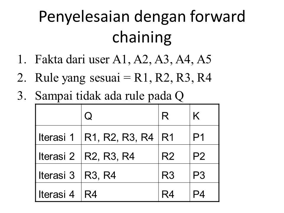 Penyelesaian dengan forward chaining