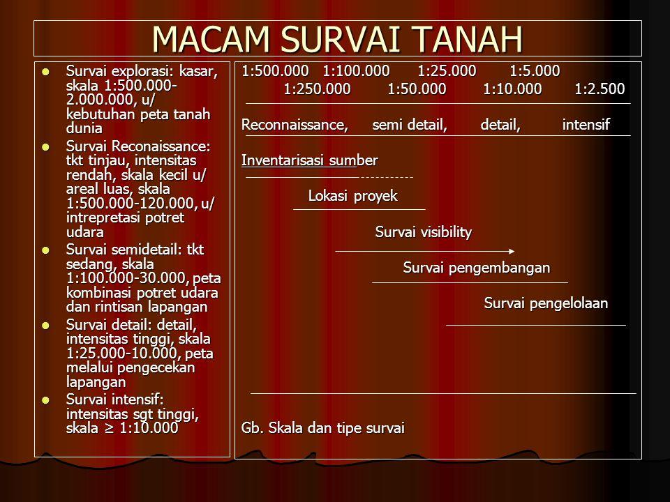 MACAM SURVAI TANAH Survai explorasi: kasar, skala 1:500.000-2.000.000, u/ kebutuhan peta tanah dunia.