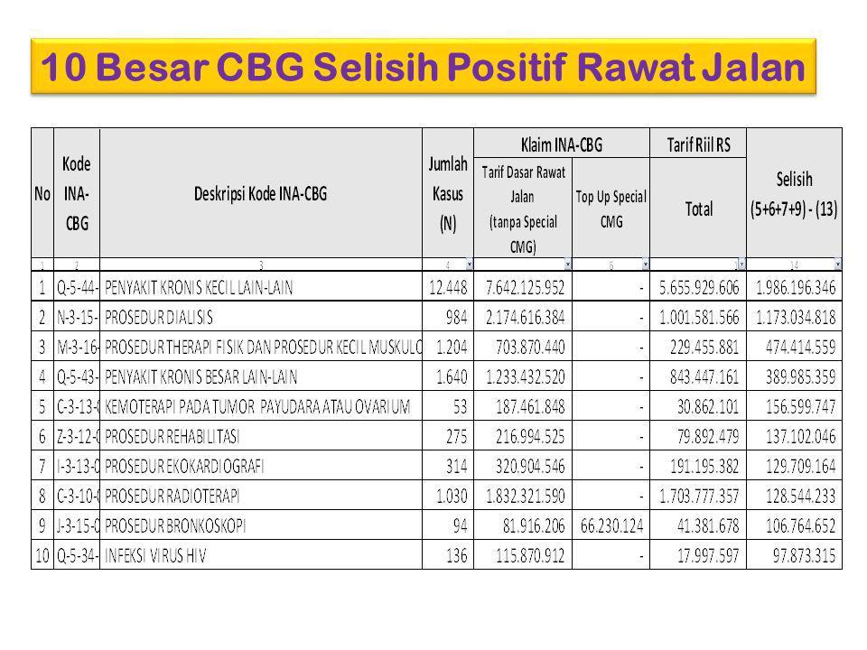 10 Besar CBG Selisih Positif Rawat Jalan