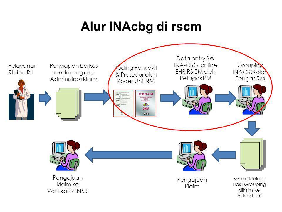 Alur INAcbg di rscm Data entry SW INA-CBG online EHR RSCM oleh Petugas RM. Pelayanan. RI dan RJ.
