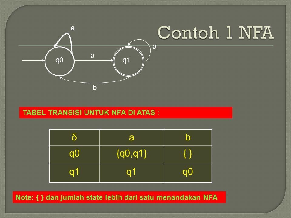 Contoh 1 NFA δ a b q0 {q0,q1} { } q1 a a a q0 q1 b