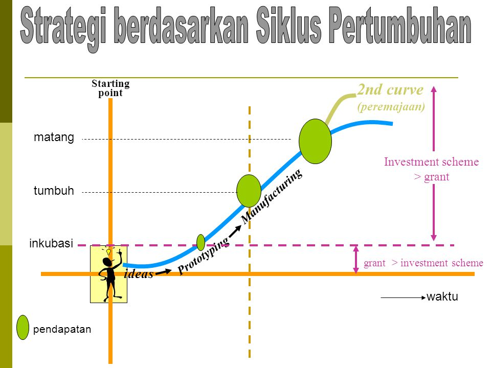 Strategi berdasarkan Siklus Pertumbuhan