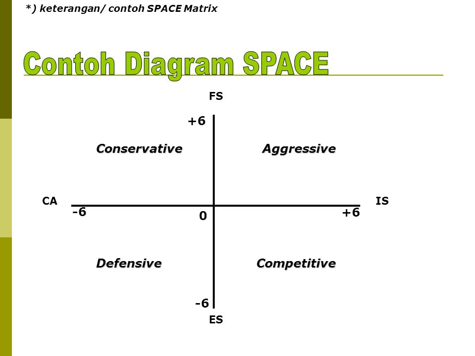 Contoh Diagram SPACE +6 -6 Defensive Conservative Aggressive
