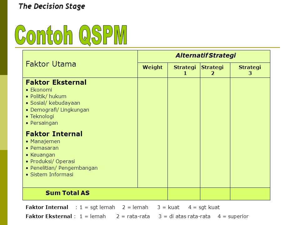 Contoh QSPM The Decision Stage Faktor Utama Faktor Eksternal