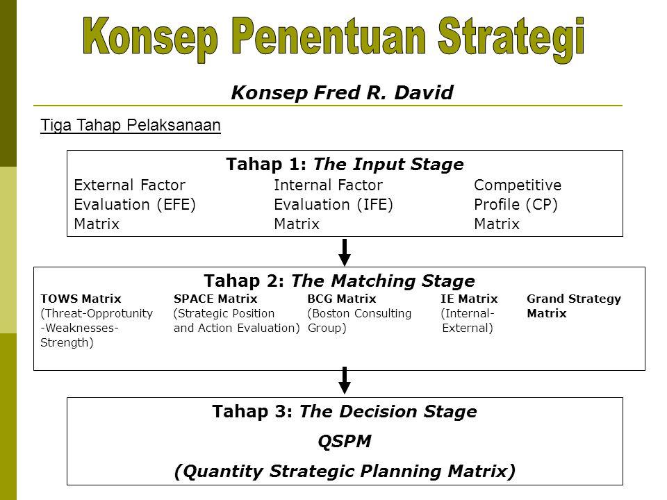 Konsep Penentuan Strategi