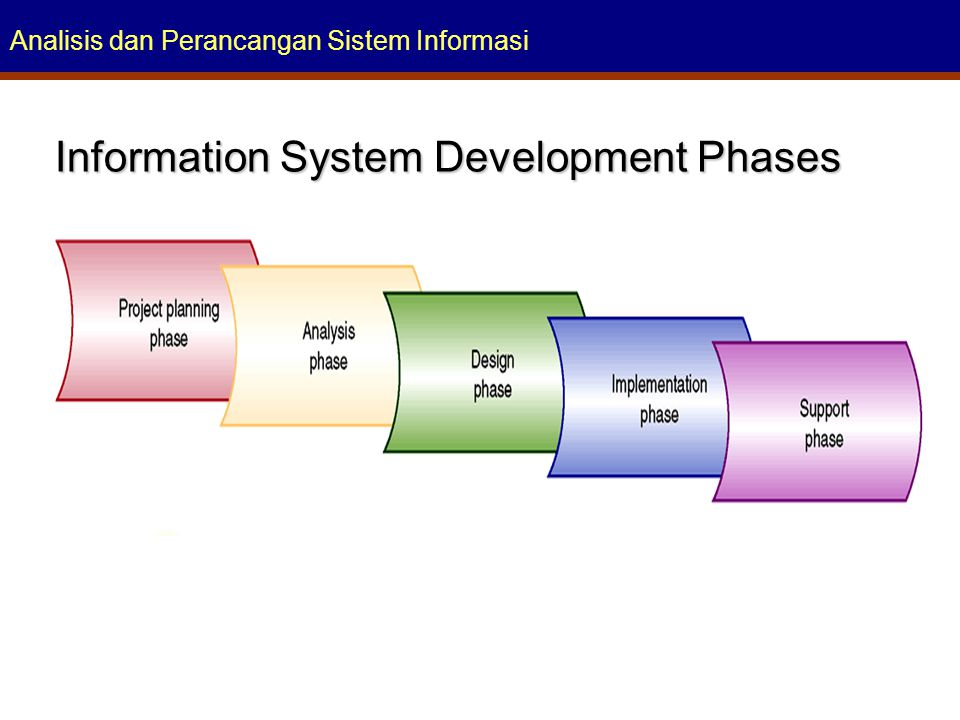 Information System Development Phases