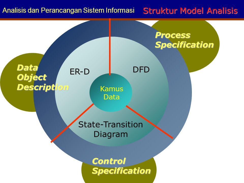 Struktur Model Analisis