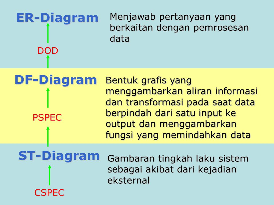ER-Diagram DF-Diagram ST-Diagram