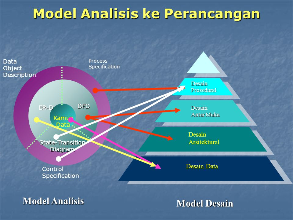 Model Analisis ke Perancangan