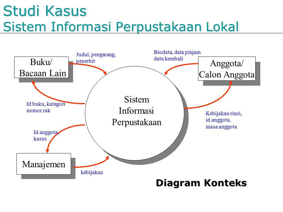 Studi Kasus Sistem Informasi Perpustakaan Lokal